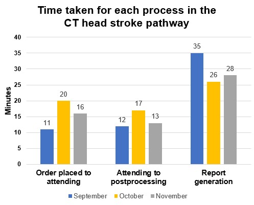 Time taken for each process in the CT head stroke pathway