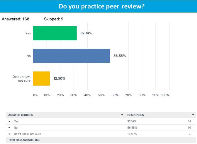 Peer-review practice