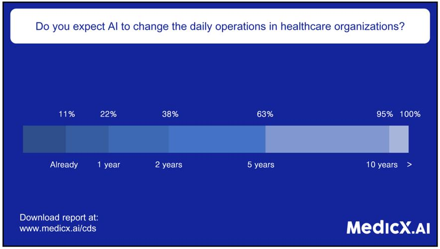 Bar graph showing how many respondents expect AI to change daily operations in healthcare organizations