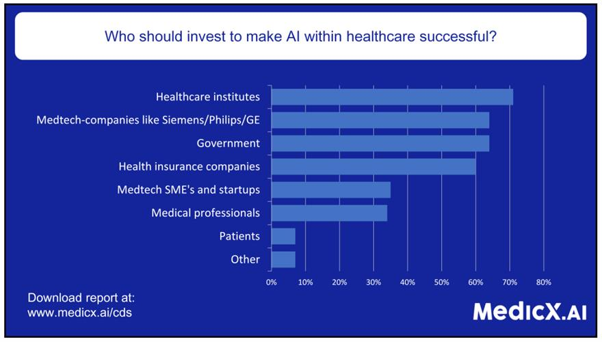 Bar graph showing who should invest to make AI within healthcare successful
