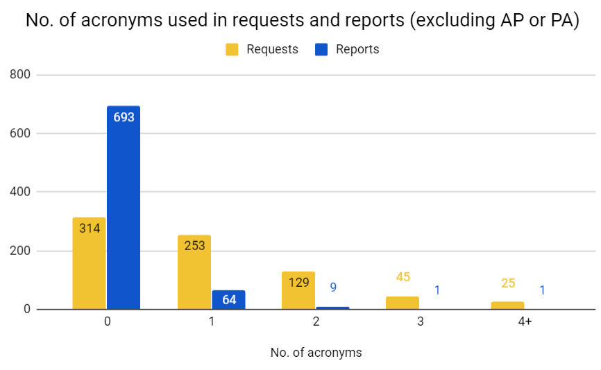 Bar graph showing number of acronyms used in requests and reports. Source: L. Knox et al, presented at UKIO 2019.